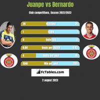 Juanpe vs Bernardo h2h player stats