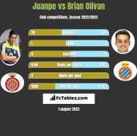 Juanpe vs Brian Olivan h2h player stats