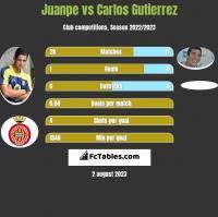 Juanpe vs Carlos Gutierrez h2h player stats