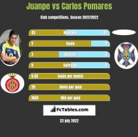 Juanpe vs Carlos Pomares h2h player stats