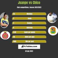 Juanpe vs Chico h2h player stats