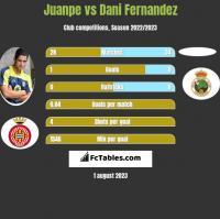 Juanpe vs Dani Fernandez h2h player stats