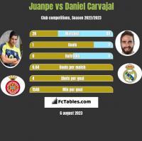 Juanpe vs Daniel Carvajal h2h player stats