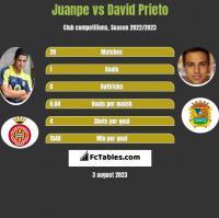 Juanpe vs David Prieto h2h player stats