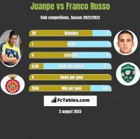 Juanpe vs Franco Russo h2h player stats