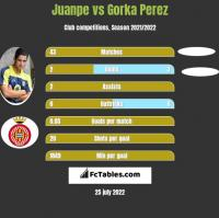 Juanpe vs Gorka Perez h2h player stats