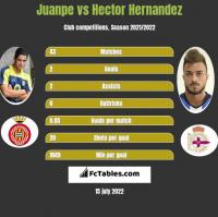 Juanpe vs Hector Hernandez h2h player stats