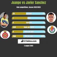 Juanpe vs Javier Sanchez h2h player stats