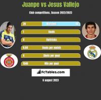 Juanpe vs Jesus Vallejo h2h player stats