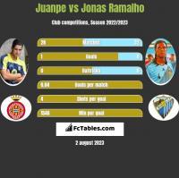 Juanpe vs Jonas Ramalho h2h player stats