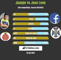 Juanpe vs Jose Leon h2h player stats
