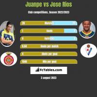 Juanpe vs Jose Rios h2h player stats