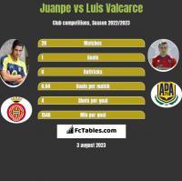 Juanpe vs Luis Valcarce h2h player stats