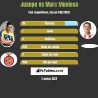 Juanpe vs Marc Muniesa h2h player stats