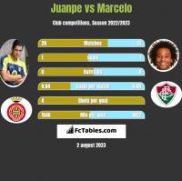 Juanpe vs Marcelo h2h player stats