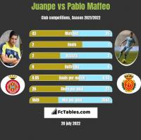 Juanpe vs Pablo Maffeo h2h player stats