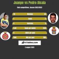 Juanpe vs Pedro Alcala h2h player stats
