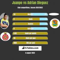 Juanpe vs Adrian Dieguez h2h player stats