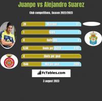 Juanpe vs Alejandro Suarez h2h player stats