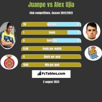 Juanpe vs Alex Ujia h2h player stats