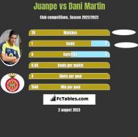 Juanpe vs Dani Martin h2h player stats