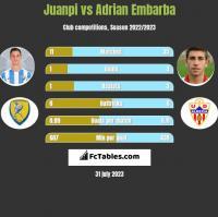 Juanpi vs Adrian Embarba h2h player stats