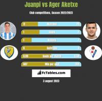 Juanpi vs Ager Aketxe h2h player stats