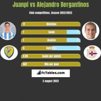 Juanpi vs Alejandro Bergantinos h2h player stats