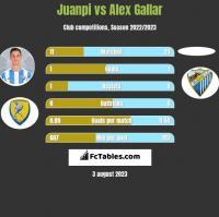 Juanpi vs Alex Gallar h2h player stats