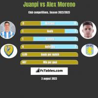 Juanpi vs Alex Moreno h2h player stats