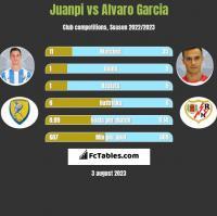 Juanpi vs Alvaro Garcia h2h player stats