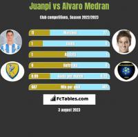 Juanpi vs Alvaro Medran h2h player stats