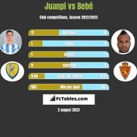 Juanpi vs Bebe h2h player stats