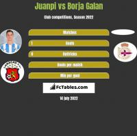 Juanpi vs Borja Galan h2h player stats