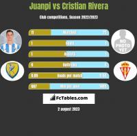 Juanpi vs Cristian Rivera h2h player stats