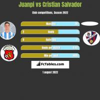 Juanpi vs Cristian Salvador h2h player stats