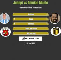 Juanpi vs Damian Musto h2h player stats