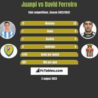 Juanpi vs David Ferreiro h2h player stats