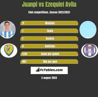 Juanpi vs Ezequiel Avila h2h player stats