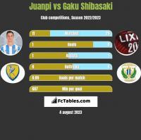 Juanpi vs Gaku Shibasaki h2h player stats