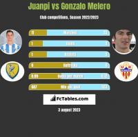 Juanpi vs Gonzalo Melero h2h player stats