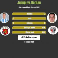 Juanpi vs Hernan h2h player stats