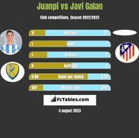 Juanpi vs Javi Galan h2h player stats