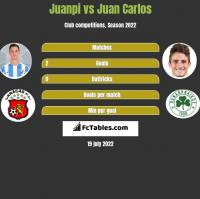 Juanpi vs Juan Carlos h2h player stats