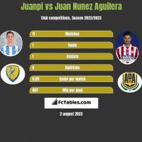 Juanpi vs Juan Nunez Aguilera h2h player stats