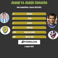 Juanpi vs Juanjo Camacho h2h player stats