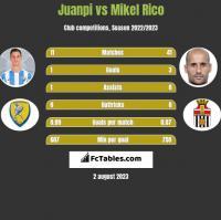 Juanpi vs Mikel Rico h2h player stats