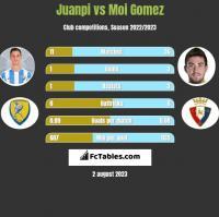 Juanpi vs Moi Gomez h2h player stats