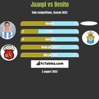 Juanpi vs Benito h2h player stats