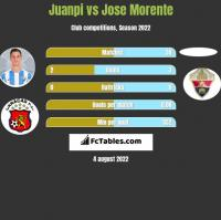 Juanpi vs Jose Morente h2h player stats
